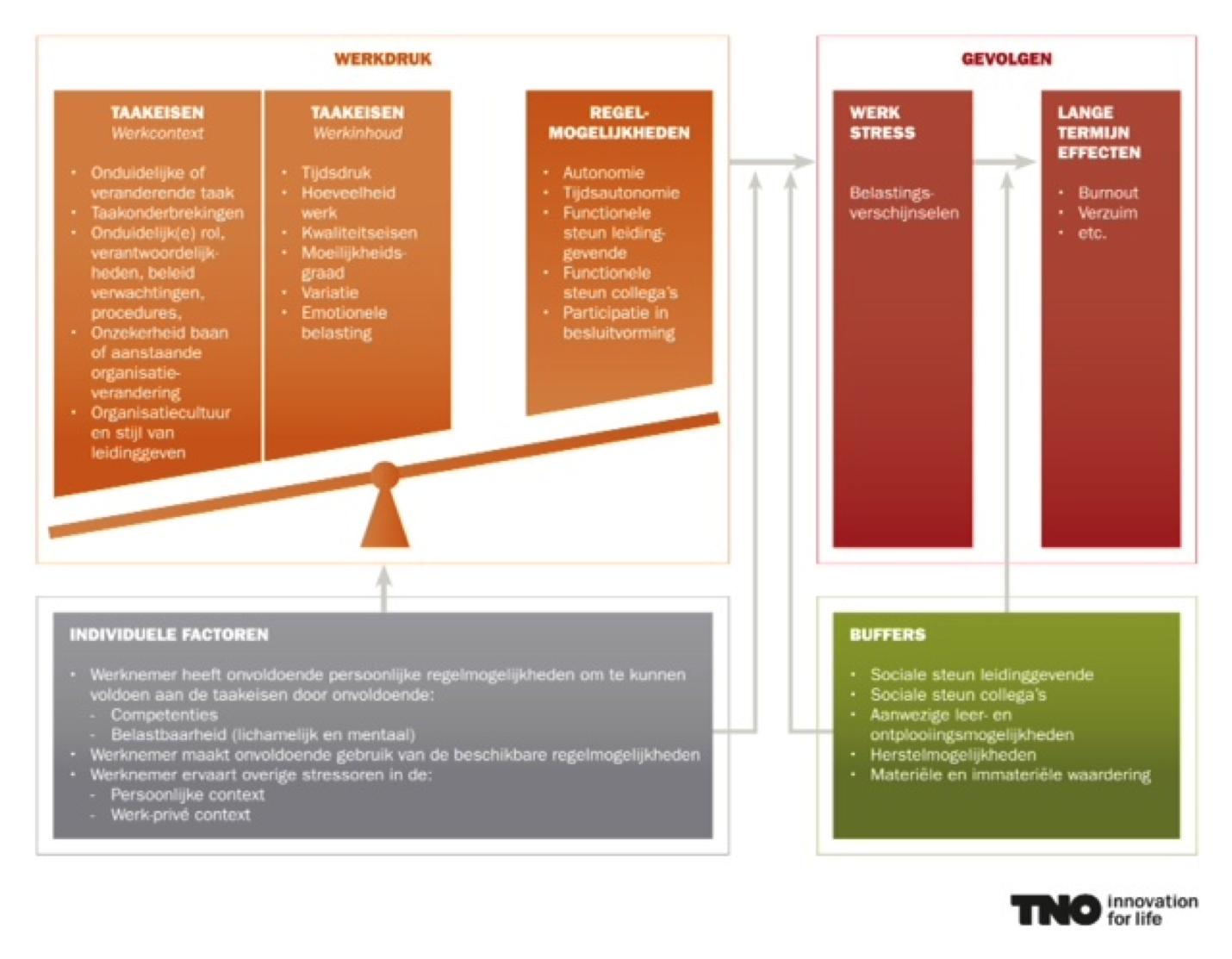 TNO werkldrukmodel